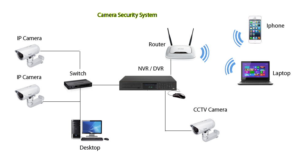 nvr cctv wiring schematic power schematic